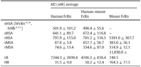 Figure 3 - human FcRn-serum albumin hFcRn-HSA mouse