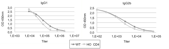 Figure 4 - CD4 humanized mice
