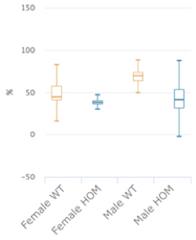 Figure 1a - KO mice for thrombin receptor-like F2rl1
