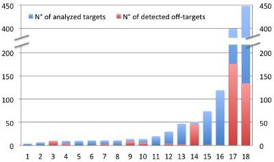 CRISPR-Cas9 off-target quantification